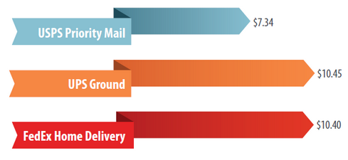 95581e180c2a 03 Apr Stamps.com Study Compares 2-Day Delivery Service Options